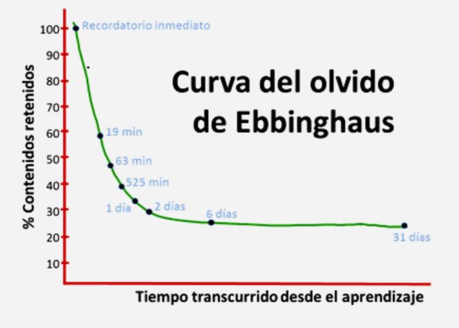 curva_olvido2